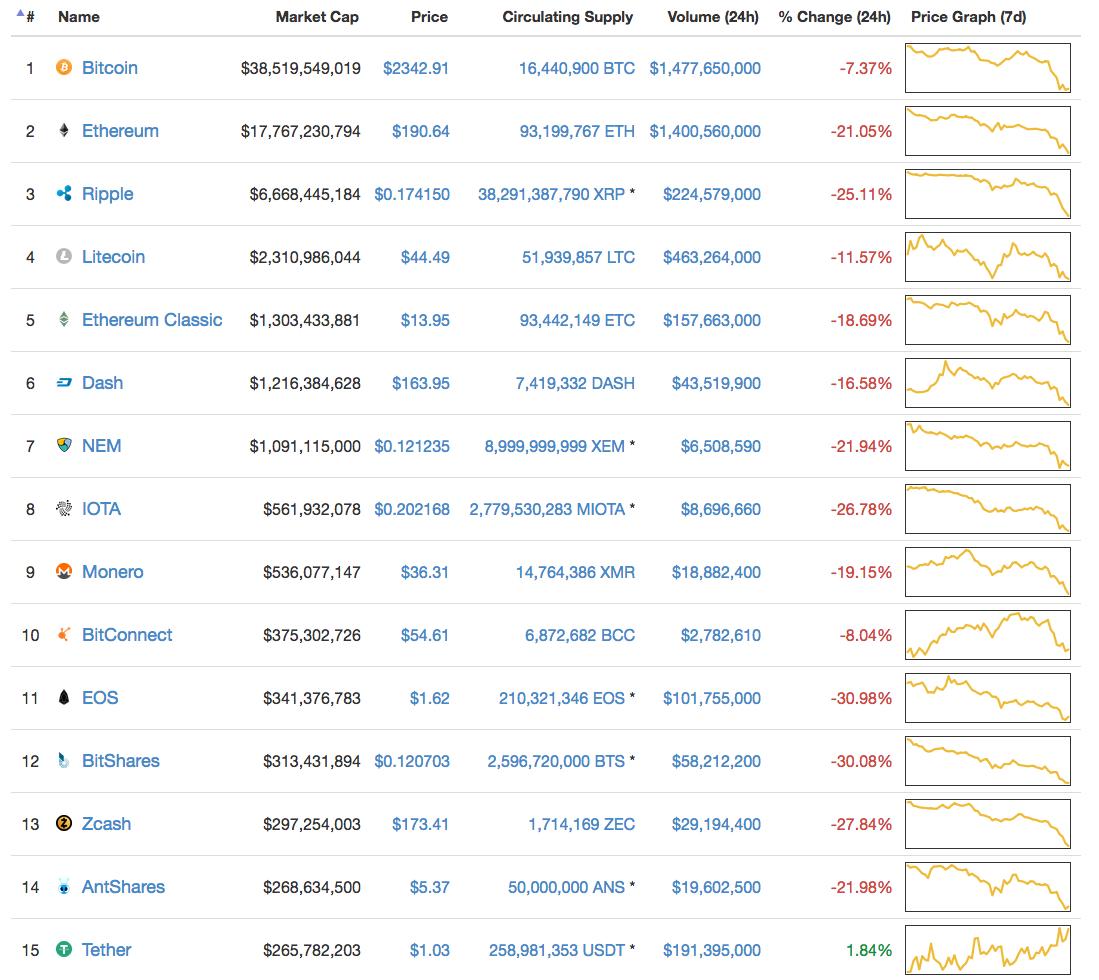 'Een enkele bitcoin wordt half miljoen waard'