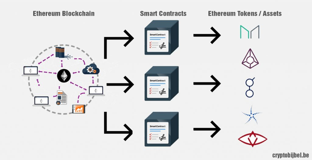 ethereum blockchain, smart contracts en tokens