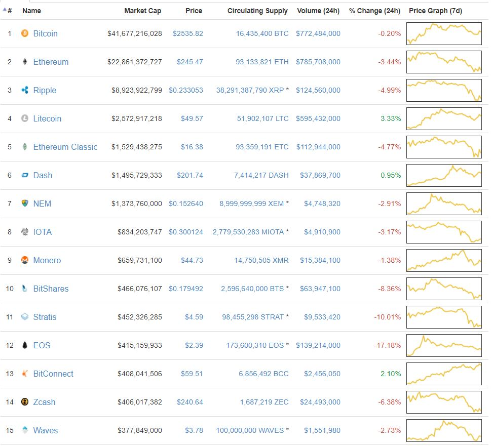 top 15 cryptocurrencies juli 2017