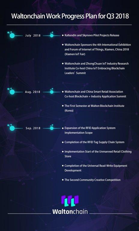 waltonchain roadmap Q3 2018