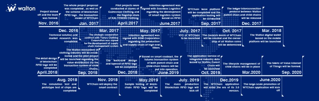 walton roadmap