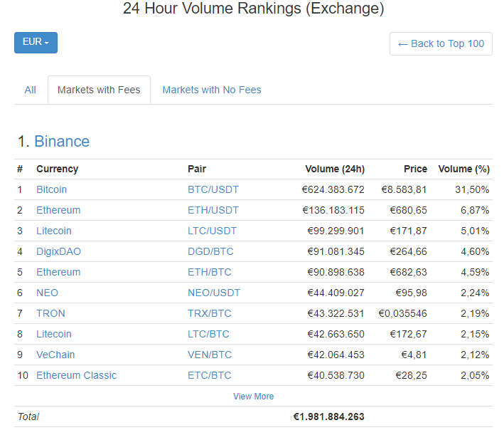 binance exchange volume