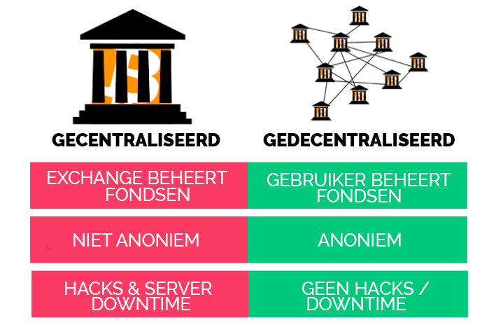 gecentraliseerde vs gedecentraliseerde exchanges
