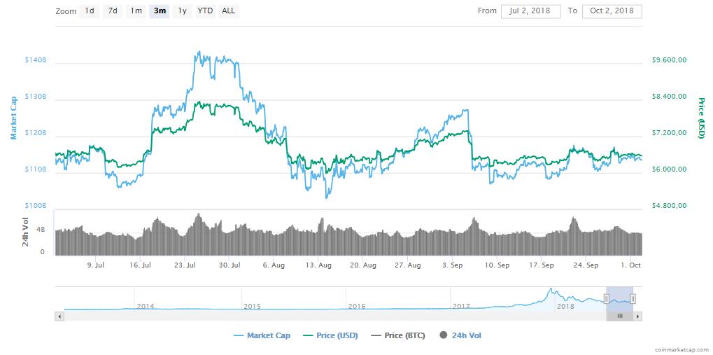 bitcoin volatiliteit