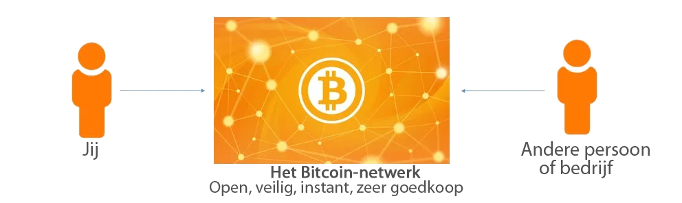 bitcoin transactie via het bitcoin-netwerk